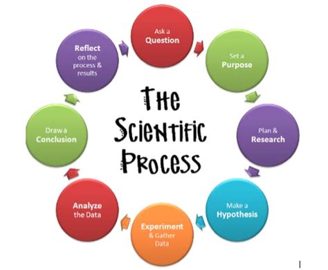 Master level nursing research proposal sample